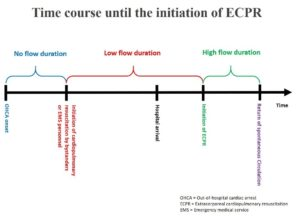 Impact of low duration ECPR on favorable neurological outcomes